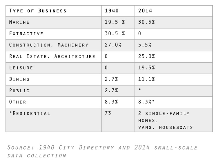 Chart of Business Types in Northlake